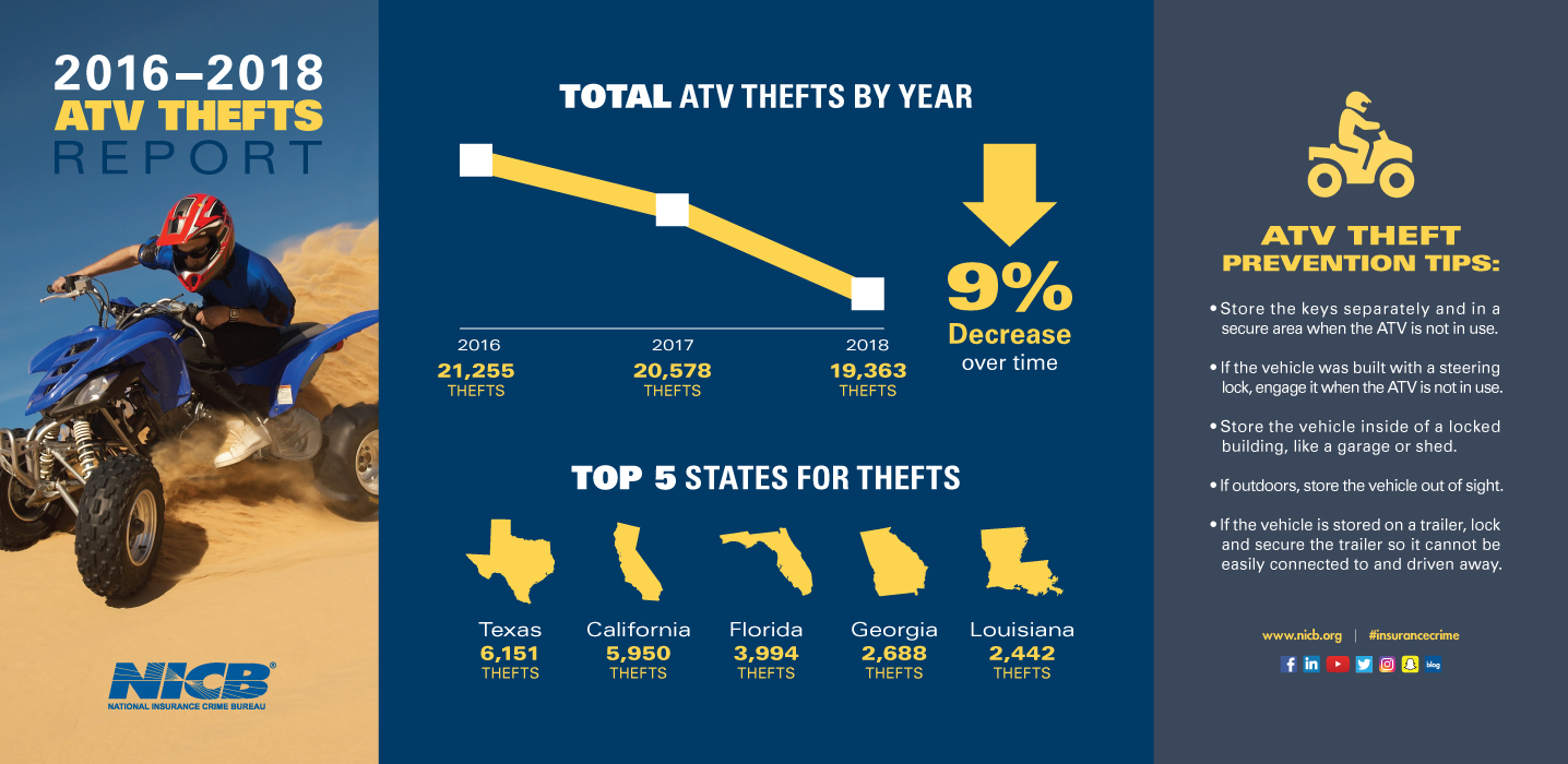 July and August are Peak Months for ATV Thefts | National Insurance