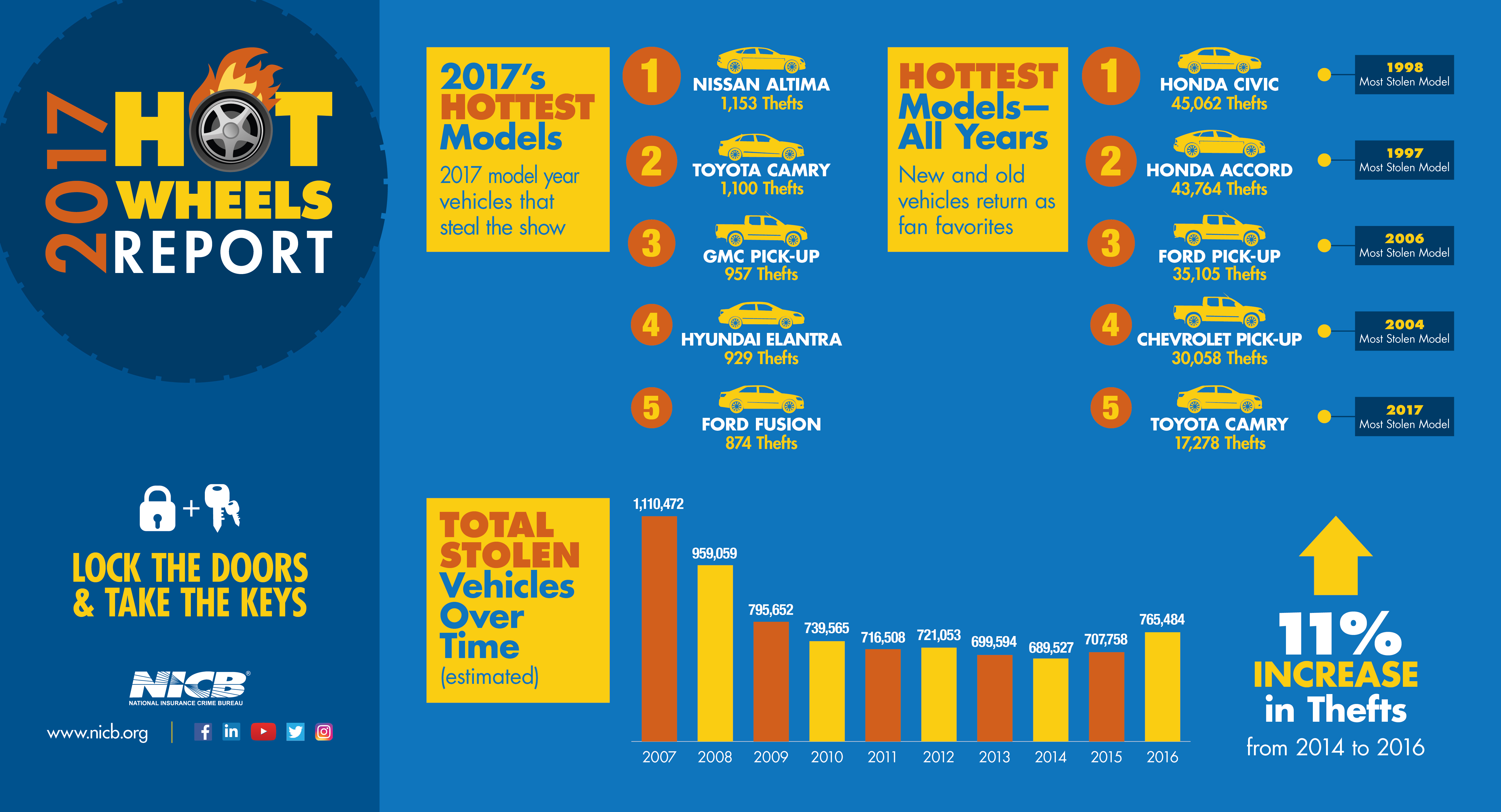 2017 Hot Wheels Infographic