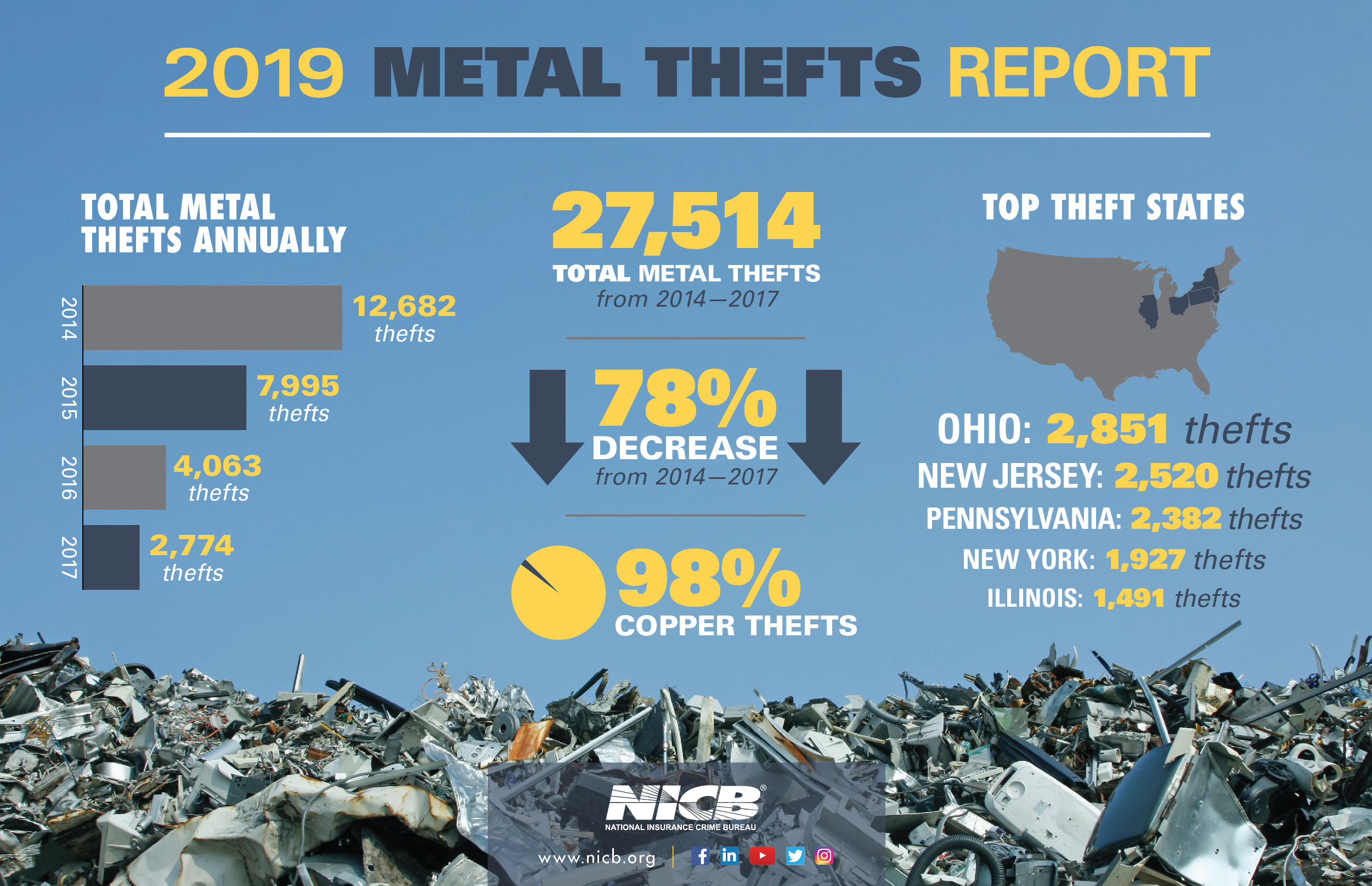 2019 Metal Theft Report Infographic