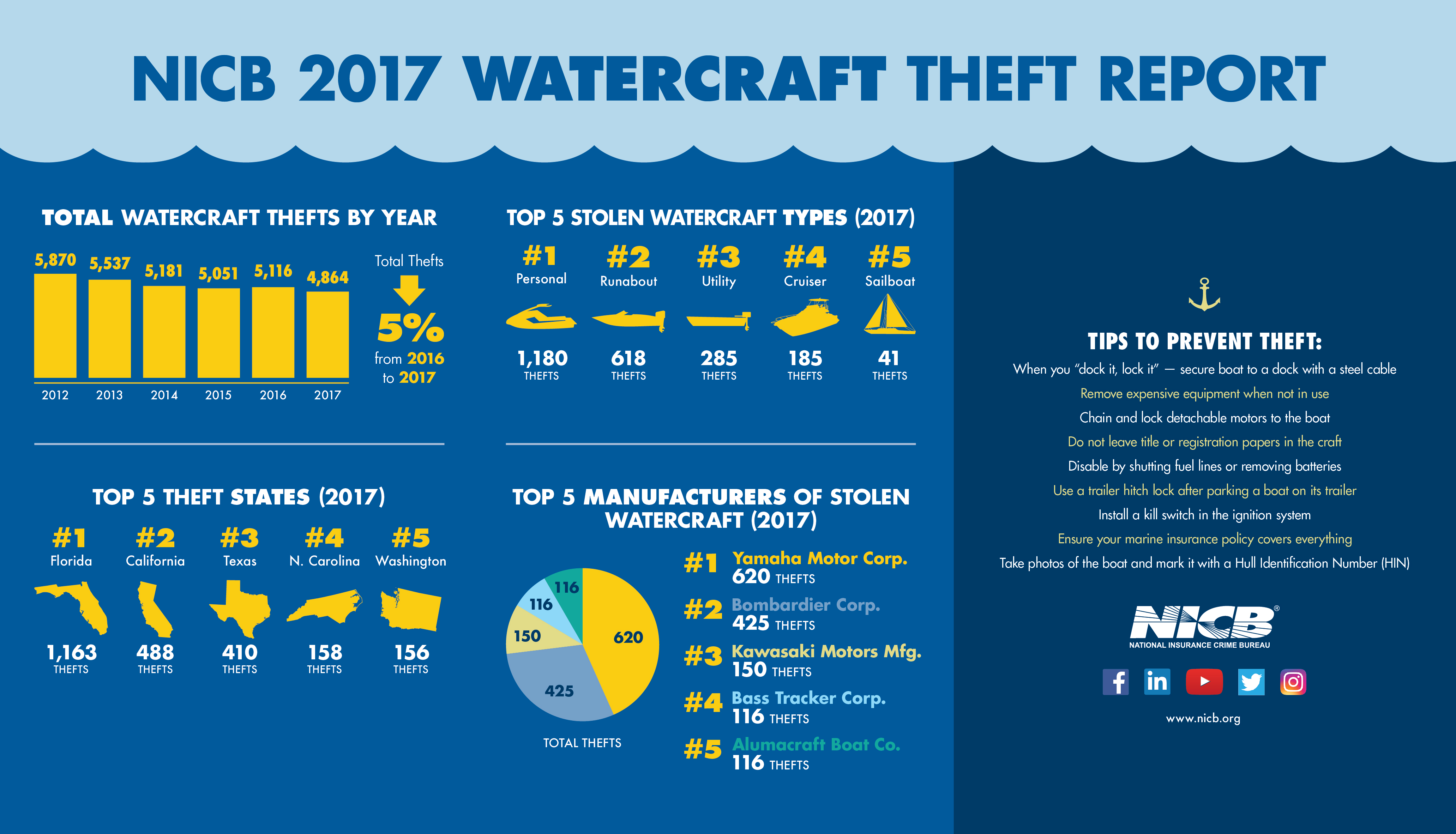 2017 Watercraft Theft Infographic