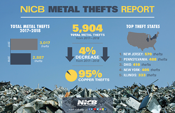 Metal Theft Infographic 2019 In Release