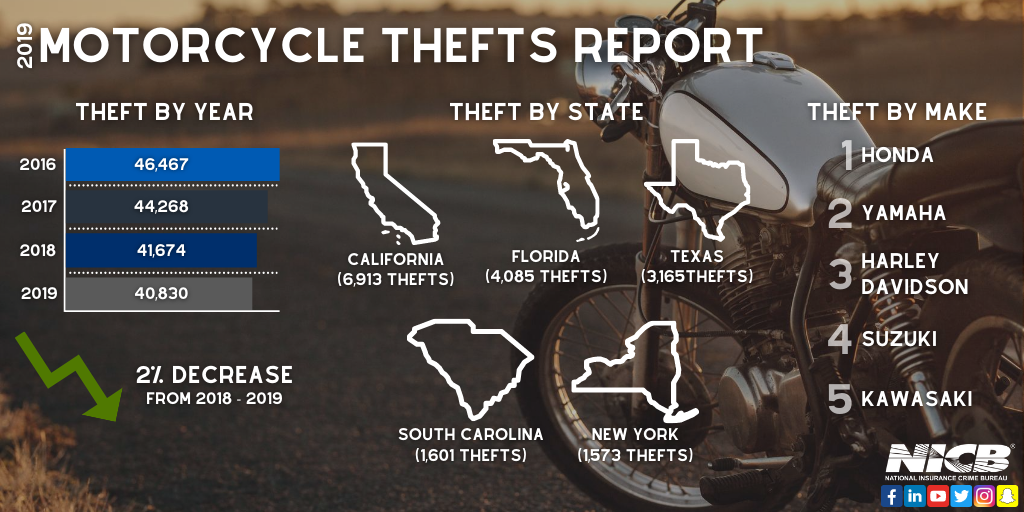 2019 Motorcycle Theft Graphic