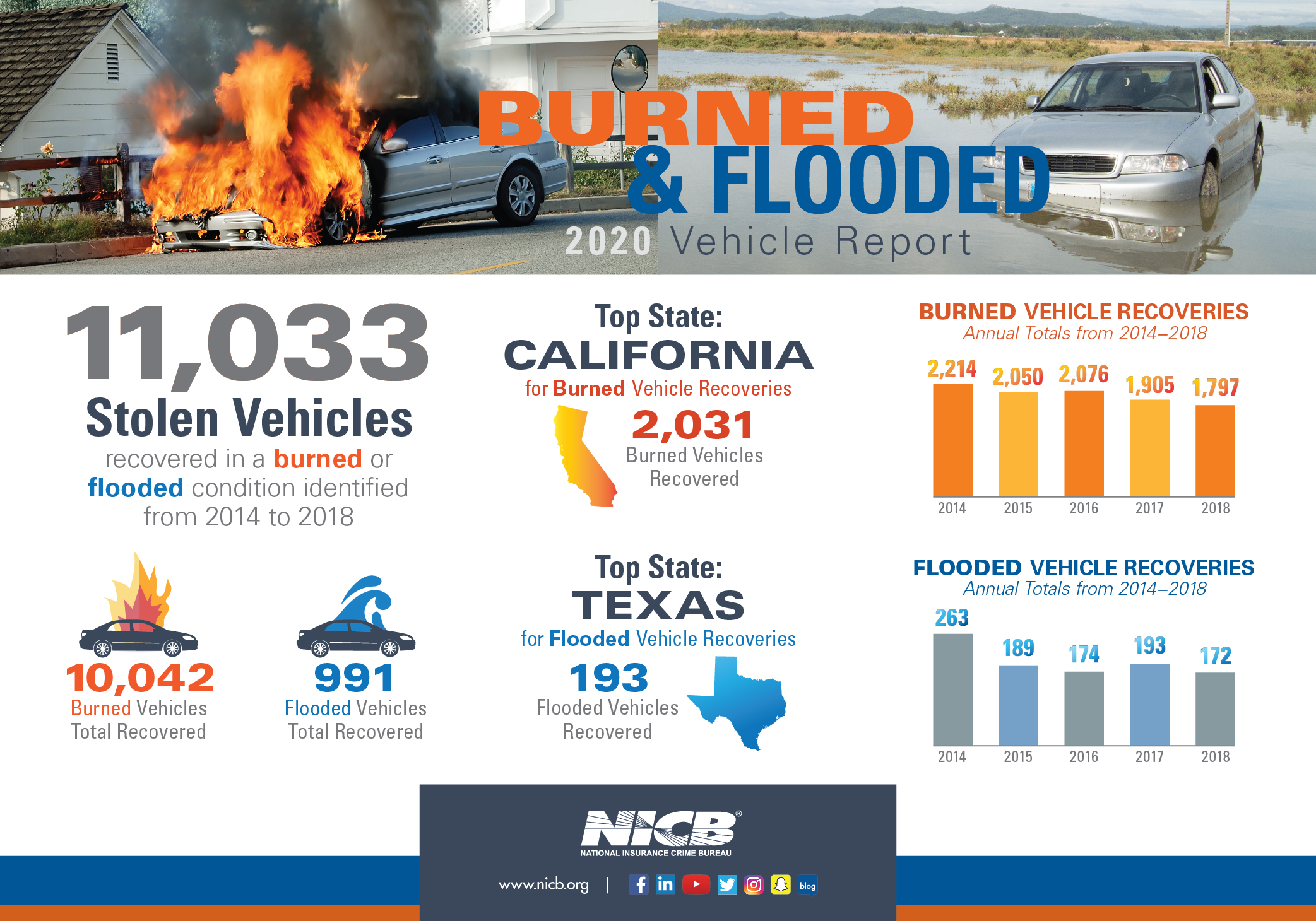 Burned & Flooded 2020 Vehicle Report