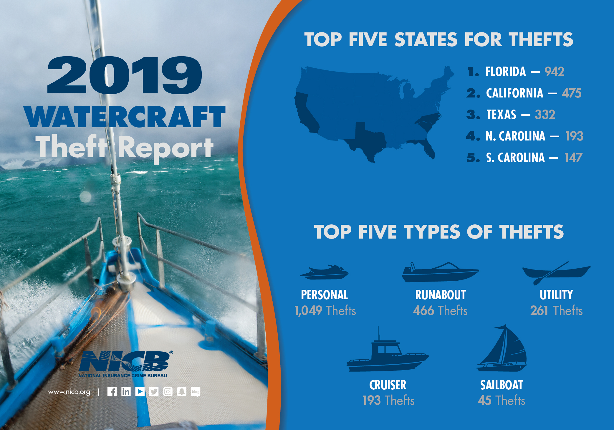 Watercraft Theft Report Inforgraphic 2020