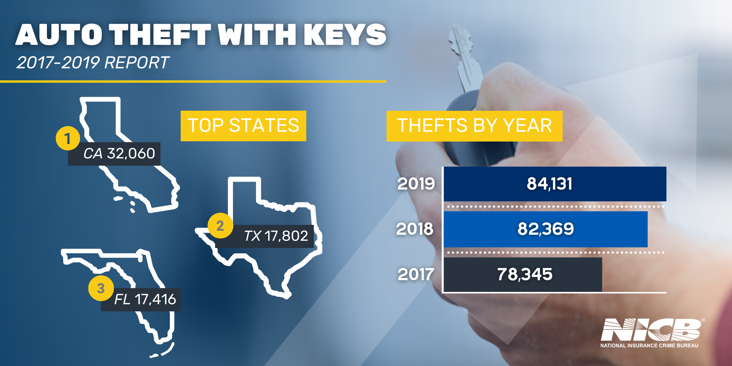 Auto Theft With Keys Infographic