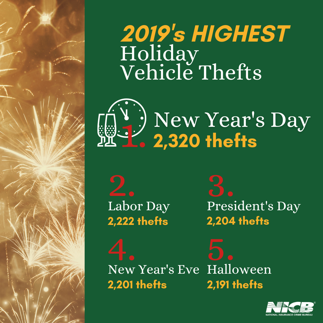 Highest Holiday Theft