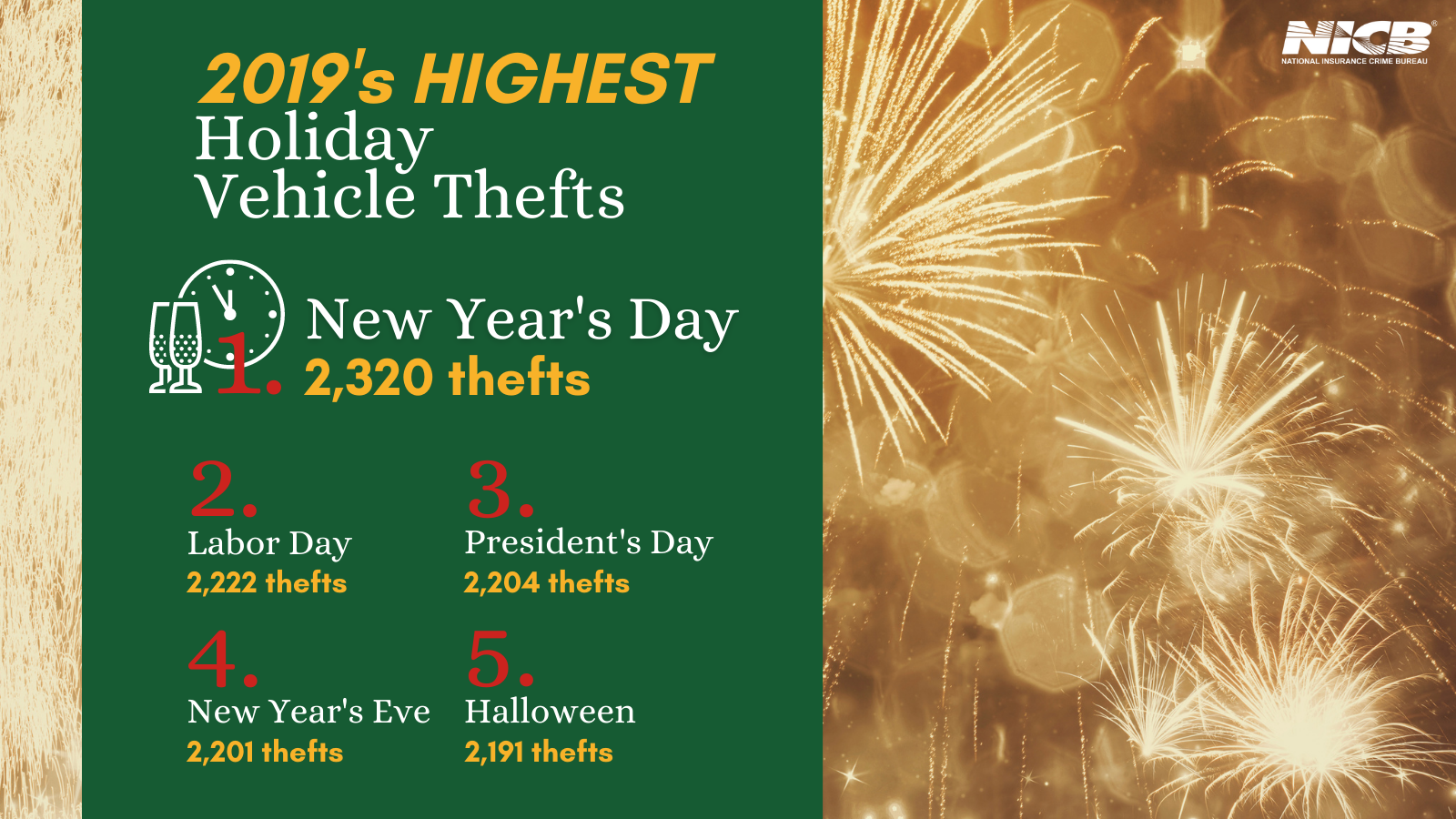 Holiday Vehicle Thefts 2019
